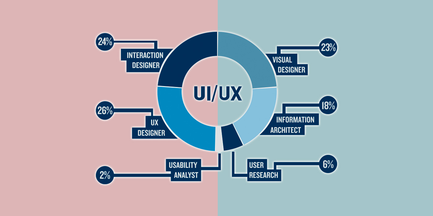 The Difference Between Ux And Ui Design Ux Design Doctor